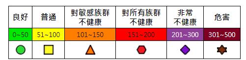 空氣品質AQI指數對健康族群影響表