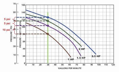 加壓馬達馬力水壓流量曲線圖